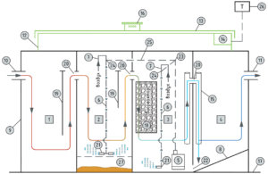 Схема Гарда