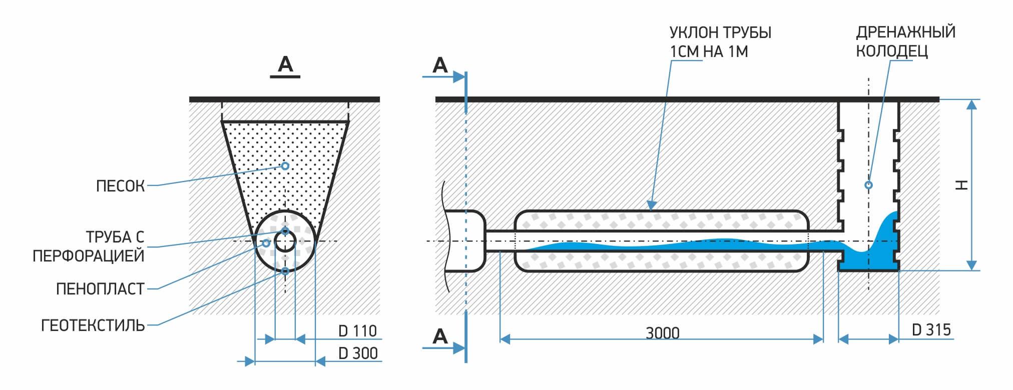 Схема Дренажной системы без щебня