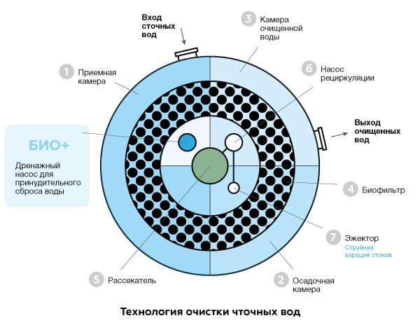 Технология очистки Евролос Био