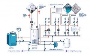 Система водопровода в частном доме